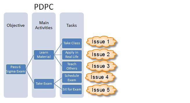 Process Decision Program
